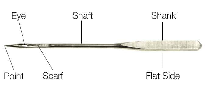 Anatomy of a sewing machine needle