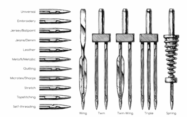 Images of Types of Sewing Machine Needles
